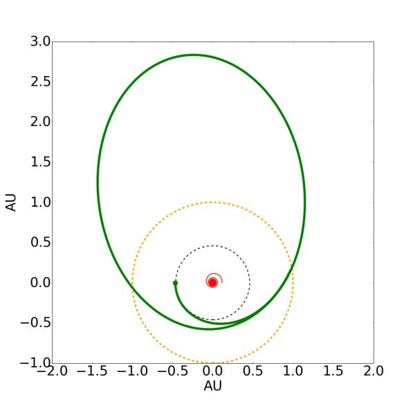 Reconfiguration of the orbit of planet (green) initially orbiting the binary at Mercury's distance (black dotted). If the binary was instead a single, Solar-type star, it would expand to the yellow dashed circle during the Red Giant Stage, engulfing Mercury, Venus, and even potentially Earth itself.