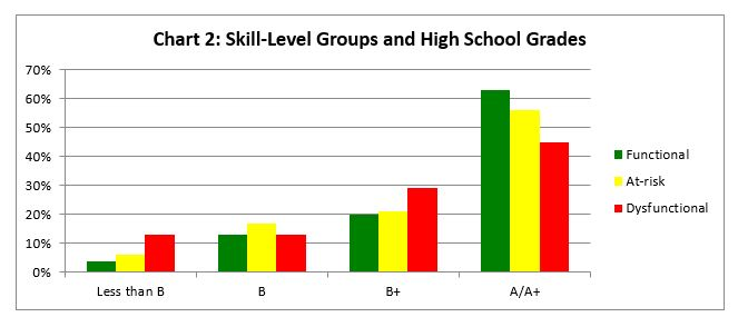 chart of high school grades and skill levels